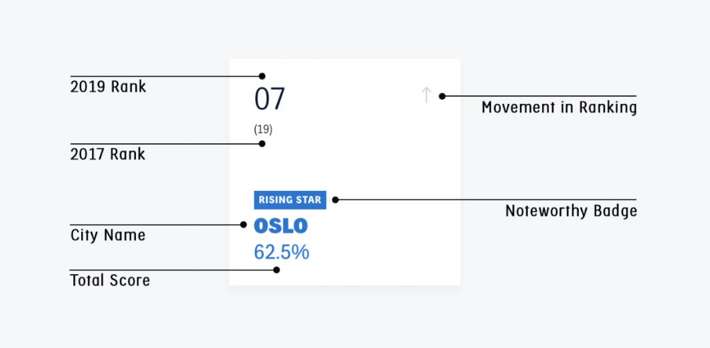 imagen explicativa de como se lee el indice de Copenhagenize