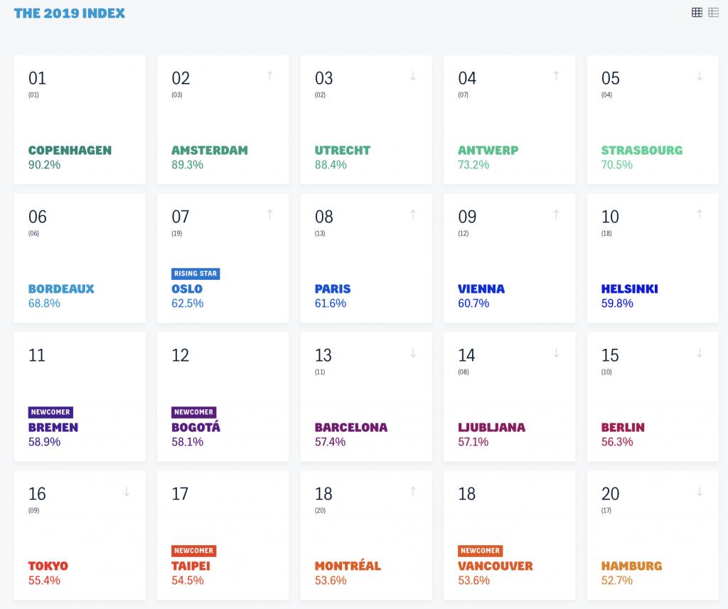 The Copenhagenize Index of 2019